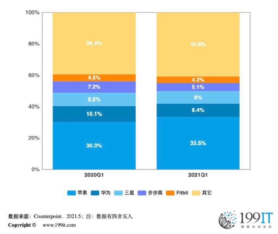smart watch market share