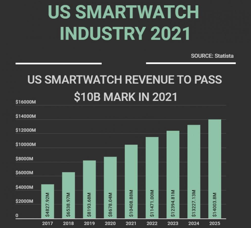 US Smart watch industry 2021